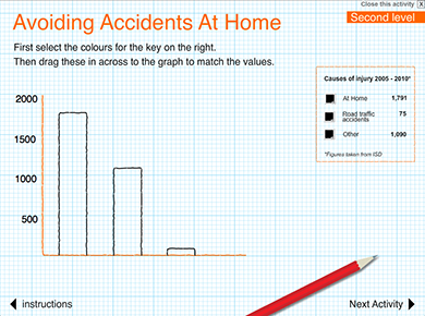 Image of Avoiding Accidents at Home